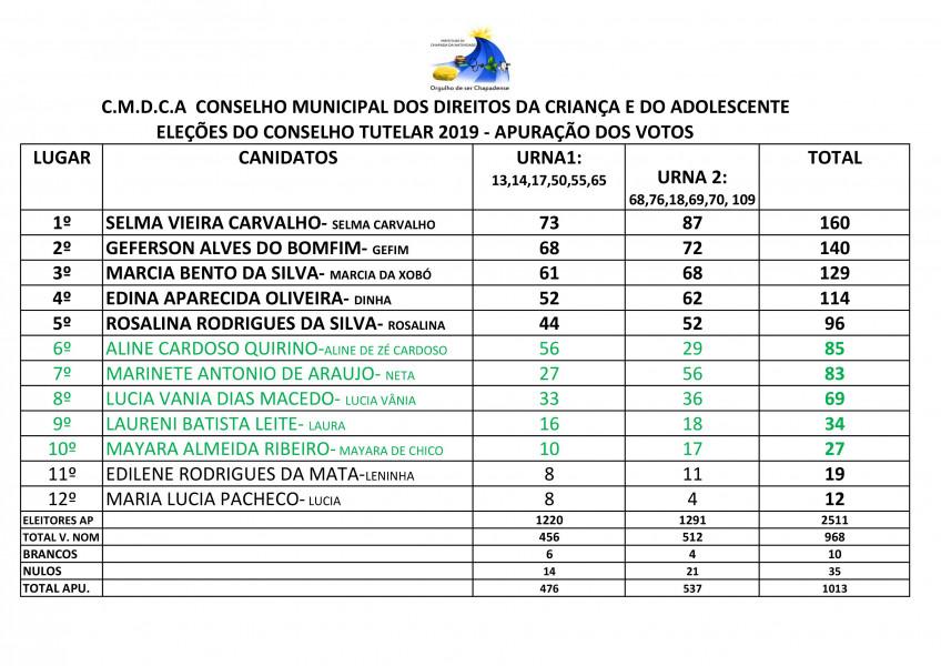 CMDCA; ELEIÇÕES 2019 PARA CONSELHO TUTELAR DE CHAPADA DA NATIVIDADE